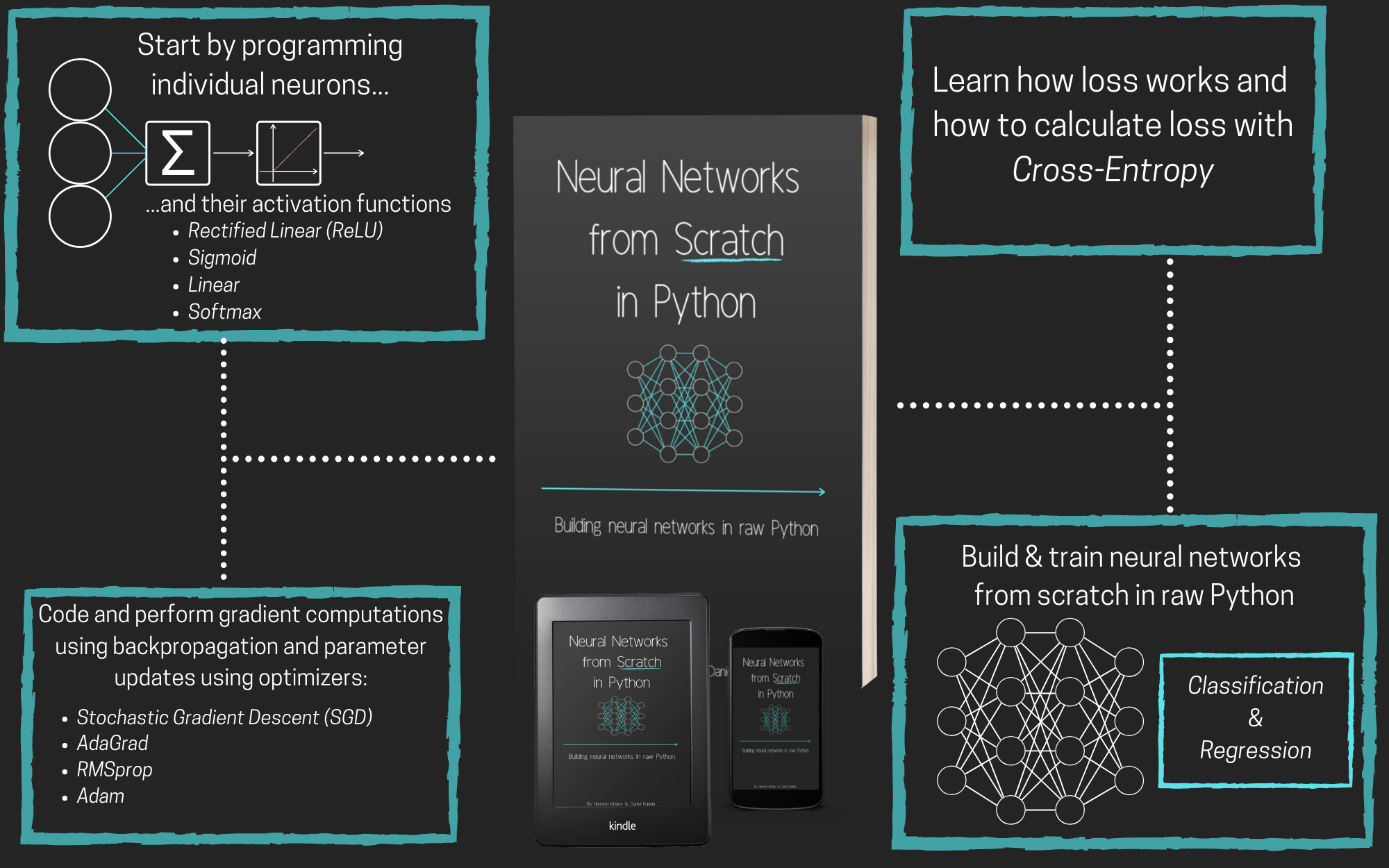 neural networks from scratch